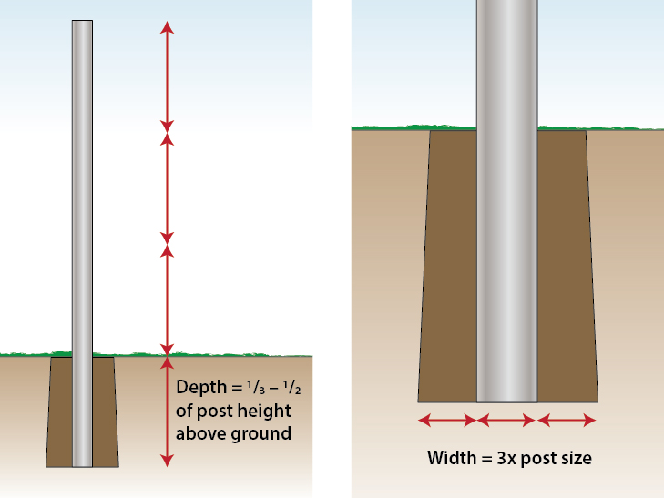 post-depth-and-width-for-chain-link-fence