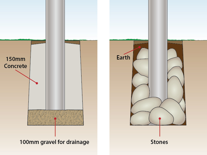 concrete-and-stone-fill-for-post-stability