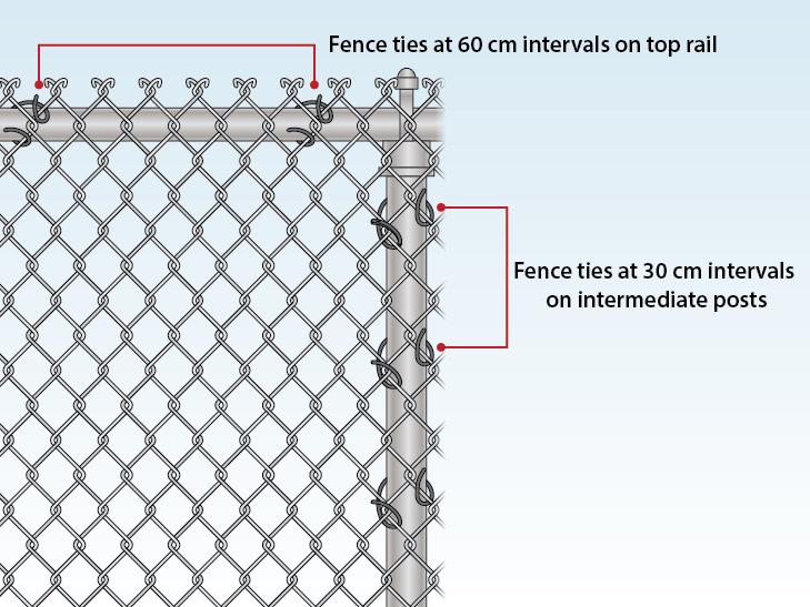 fence-tie-intervals